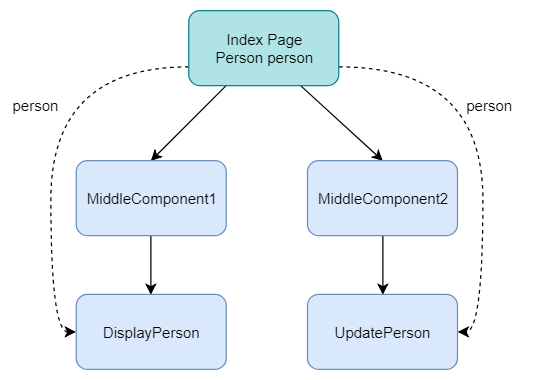 Event delegation with nested components.